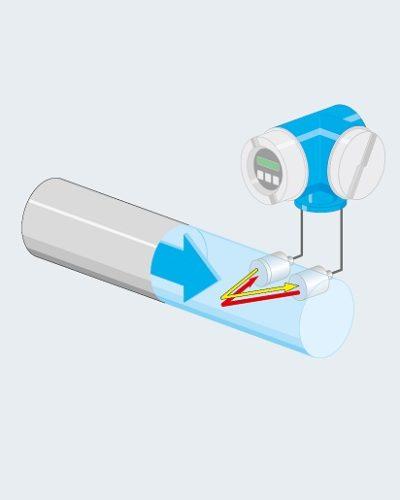 Ультразвуковые расходомеры Proline Prosonic flow